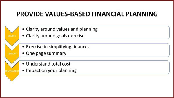 Provide Values-Based Financial Planning